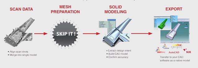 Quy trình thiết kế ngược trên Geomagic Design X